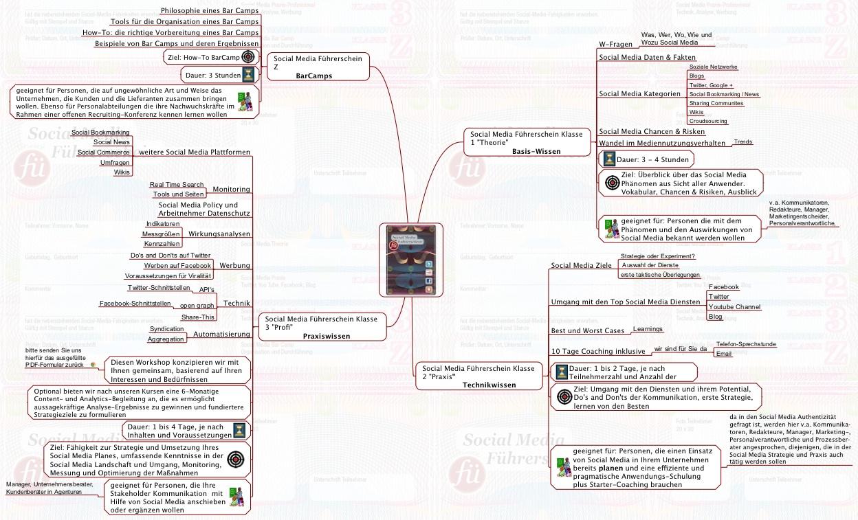 Überblick über die Social Media Führerschein Klassen