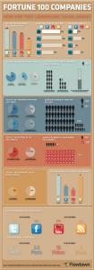 Aktivitäten der Fortune 100 Unternehmen in Social Media