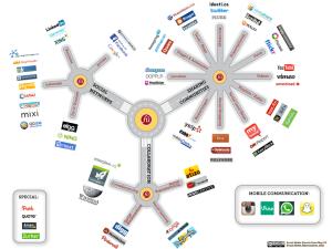 Die Vielfalt des Social Web dargestellt anhand 3 populären Diensten