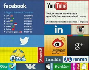 Sozialen Netzwerke der Größe nach visualisiert