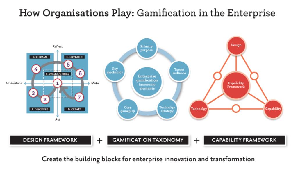 Towards a Taxonomy for Enterprise Gamification - full presentation (pdf)