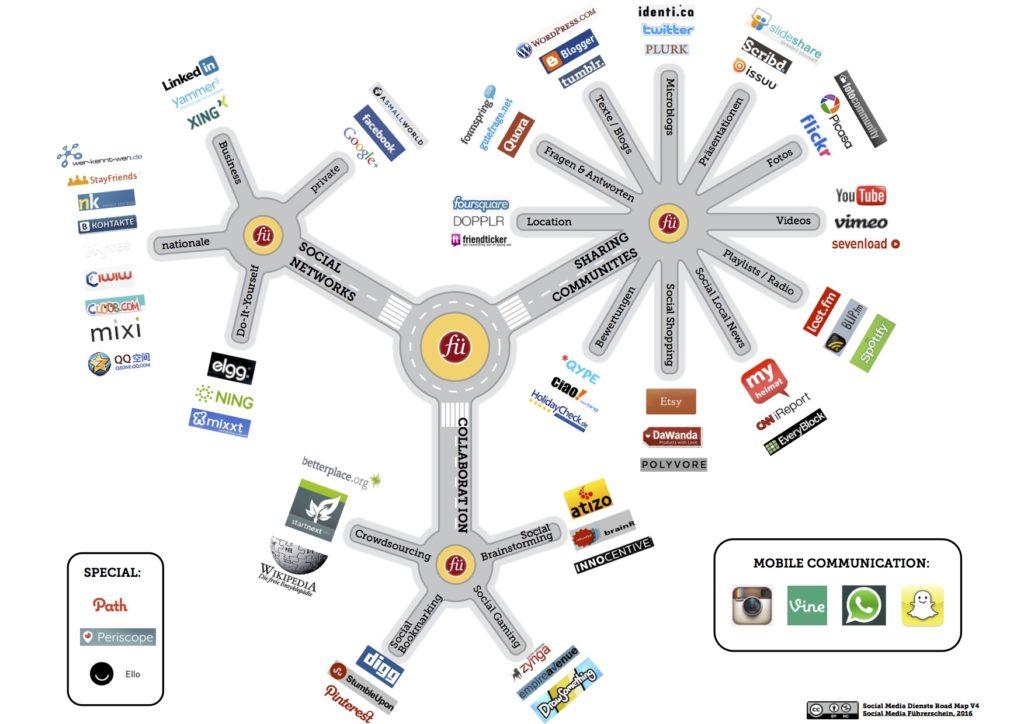 Social Media Landkarte V4